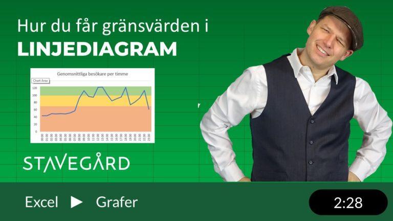 Att illustrera gränsvärden i ett diagram i Excel
