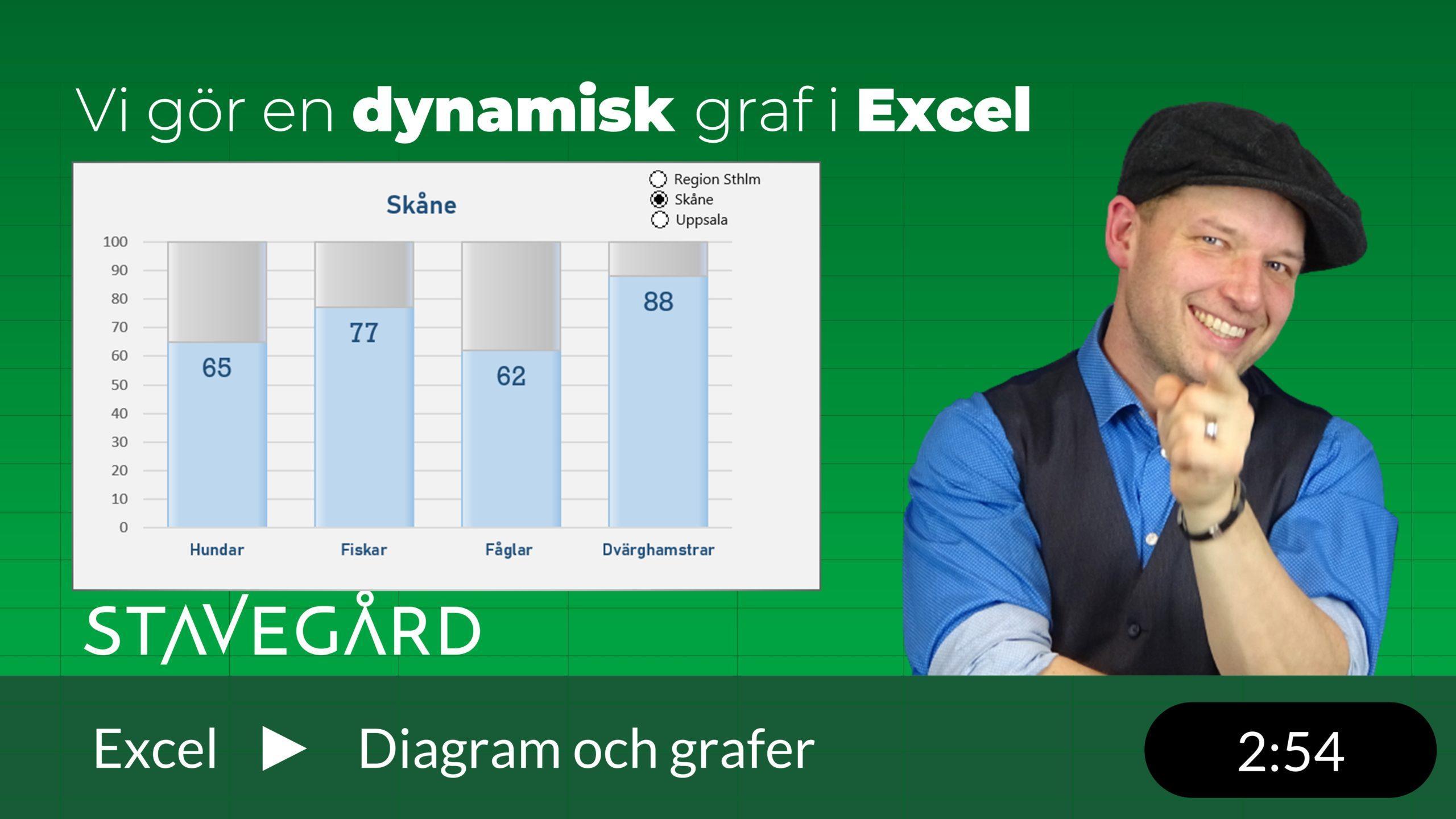 Dynamisk graf med radioknappar i Excel