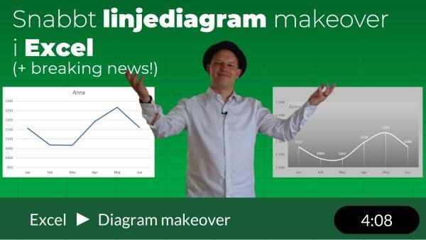 Linjediagram makeover och breaking news!