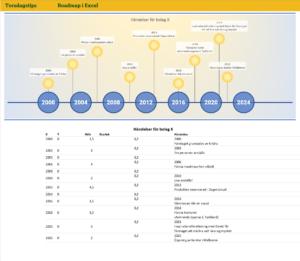 Roadmap i Excel