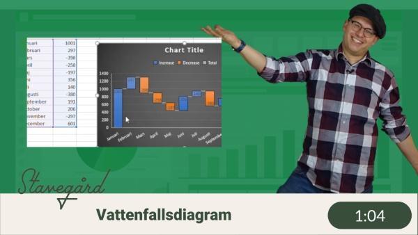 Vattenfallsdiagram i Excel